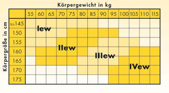 Größentabelle Elbeo Klassik Standard EW